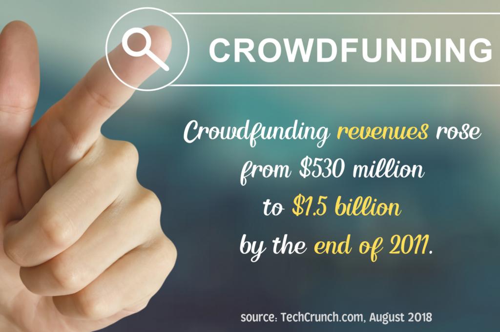 Crowdfunding fact 1